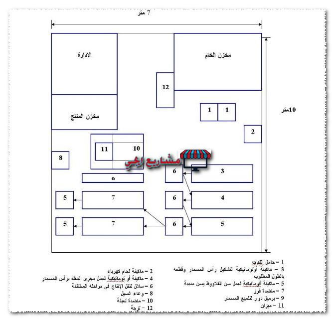 رسم تخطيطي لمصنع مسامير خشابي وقلاووظ