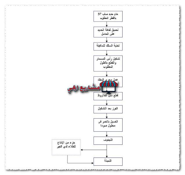 شكل توضيحي لمراحل انتاج مصنع مسامير قلاووظ